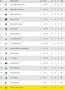 Tabelle 1.Spieltag  2014