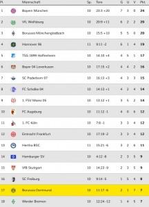 Tabelle 10.Spieltag 2014